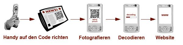 Taggingprozess (Quelle Wikipedia)