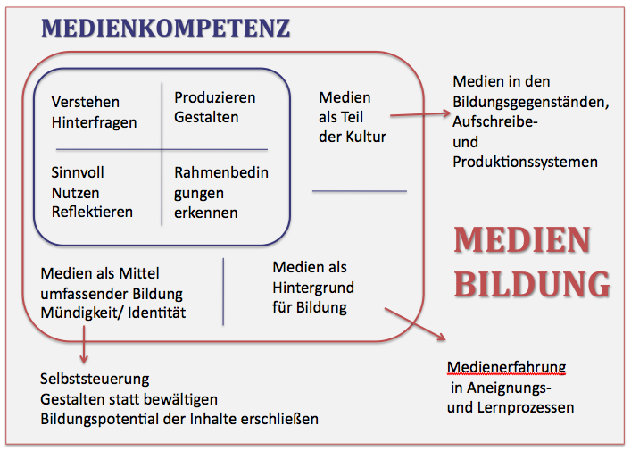 Medienbildung