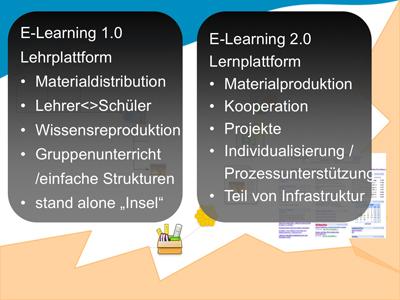 Lehr- vs. Lernplattform